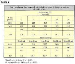 Heavy Sixteen Feeding Chart Importance Of Pullet Feeding Programs In Ensuring A