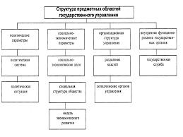 Система государственного управления в Великобритании курсовая найден Описание система государственного управления в великобритании курсовая