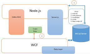 Node.js for .NET Developers by WCF - CodeProject