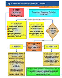 Emergency Response Activation Flowchart Bradford Schools