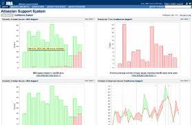 Jira Charting Plugin Version History Atlassian Marketplace
