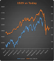 Market Chart Today The 1929 Crash Chart One Final Farewell See It Market