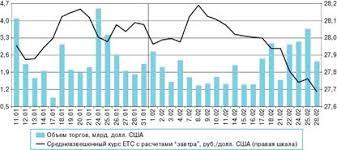 Начинайте зарабатывать на Форексе сейчас Валютный рынок рф  Валютный рынок и валютные операции в России Реферат ру