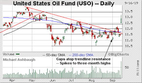 Bull Trend Absorbs Oil Shock S P 500 Maintains First