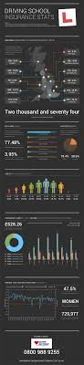 driving school insurance infographic