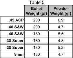 Recoil Comparison Pistol Competition Cartridges