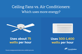 ceiling fans use 75 watts per hour ac units use 500 to 1400 watts per