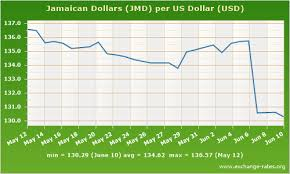 Best Forex Trading Advice American To Jamaican Exchange