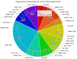 Two Layer Pie Chart With Time Intervals Clustered And