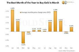 Gold Rate Chart In Chennai Updated The Best Time Of The Year To Buy Gold Silver In