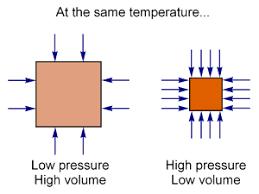 diagram of boyle diagram database wiring diagram schematics calctool gas under constant t calculator
