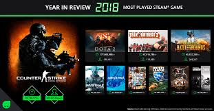 Green Man Gaming 2018 Year In Review Total Play Time On