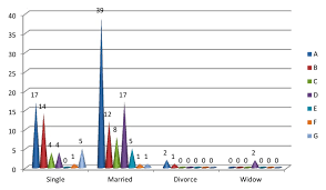 Cone Chart Showing Marital Status Of Patients With The