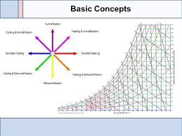 Psychrometric Chart Basics Ppt Video Online Download