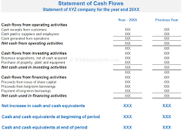 format of cash flow statements what is cash flow statement definition example format