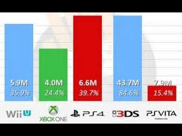 Video Game Sales Records Charts 2014 Ps4 Xbox1 Wiiu Ps Vita 3ds