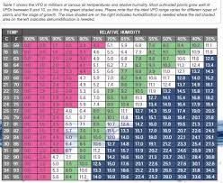 Vpd Chart High Times Vpd Questions Thcfarmer Cannabis Cultivation Network