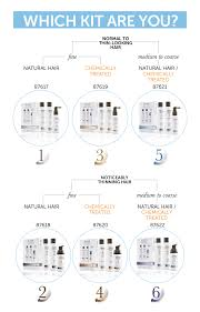 Which Nioxin Kit Should I Use Salons Direct