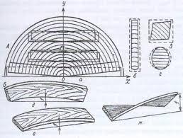 Физические свойства древесины Свойства древесины Лесные породы  Виды покоробленности