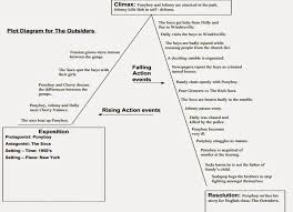 The Outsiders Plot Chart The Outsiders