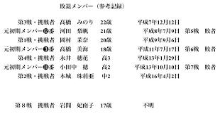 ラストアイドル ラスアイよろしく On Twitter ラストアイドル3rd