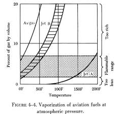 Jet A Specific Gravity Chart Specific Gravity Of Jet Fuel Chart 2019