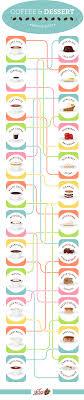 This Coffee And Dessert Pairing Chart Coffee Dessert