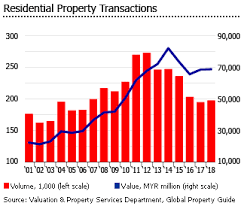 Investment Analysis Of Malaysian Real Estate Market