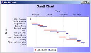Jfreechart Gantt Chart Sample Gantt Chart Chart Java