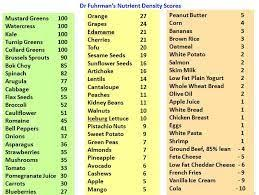 Low Energy Dense Food Chart Low Calorie Recipes Food