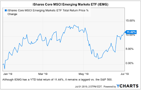 Best Etfs For 2019 Ishares Core Msci Emerging Markets Etf