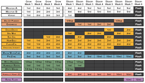Nectar For The Gods Feeding Chart Nutrient Charts