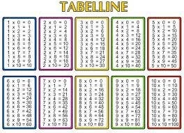 Multiplication Chart 1 100 Pdf Multiplication Table Chart 1 To 10 Template Multiplication