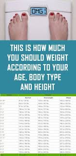 Height N Weight Chart According To Age This Is How Much You Should Weight According To Your Age