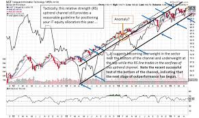 Vgt Etf Chart 4 Information Technology Etfs To Watch A Technical Review