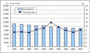 Sapporo Nikkei Real Estate Market Report