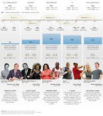 List Of Generations Chart American Generations Through The Years Cnn Com
