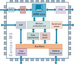 A Few Words About Arm Architecture Electroons Com