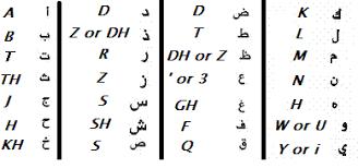 Arabic To English Alphabet Chart Arabic Alphabet With Audio