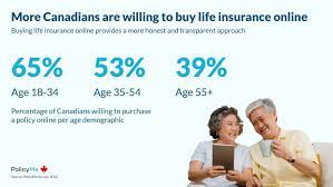 Life insurance for seniors is comforting as one ages it really is comforting to have some life insurance in place so that when one partner becomes an angel, the. Half Of Canadian Policyholders Are Being Sold A Costly Life Insurance Product That Most People Don T Need