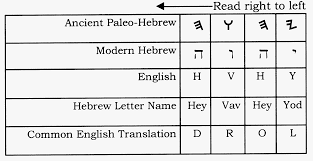 Old English Vowel Chart 73 Unfolded Hebrew Vowels Chart