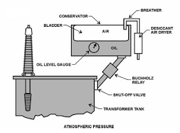 transformer oil diagnostics csanyigroup Transformer Wiring Diagram with Aquastat Relay figure 1 conservator with bladder