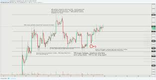 Bart Chart Pattern Btcusd Ict Analysis Kinda For Bitfinex Btcusd By
