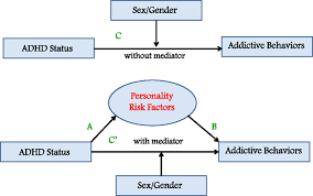 Moderator Vs Mediator Moderated Mediation Model Predicting That A Personality Risk Index