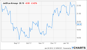 Jetblue Chart Why Jetblue Is A Screaming Buy Jetblue Airways Corporation