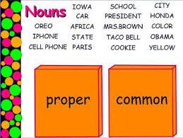 Parts Of Speech Flip Chart Parts Of Speech Interactive Flipchart