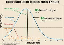 Vitamin D Charts From Grassrootshealth May 2016