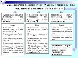 Виды и порядок составления актов реферат Виды актов реферат