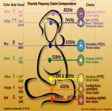 Healing Frequency Chart Frequency Of Miracles Chart Best Picture Of Chart Anyimage Org