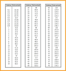 Printable Celsius To Fahrenheit Body Temperature Conversion